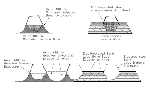 MDB® Molecular Diamond Bond Diagram